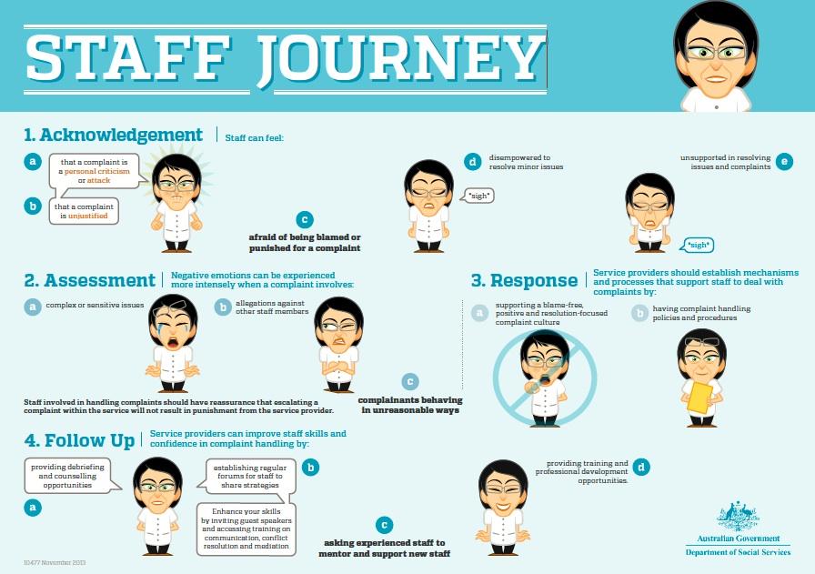 Staff Journey QRC - Zeiteffizienter Wissenstransfer