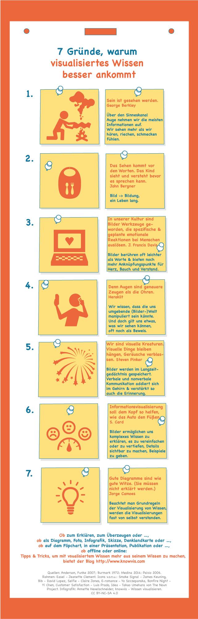 Infografik Wissen visualisieren