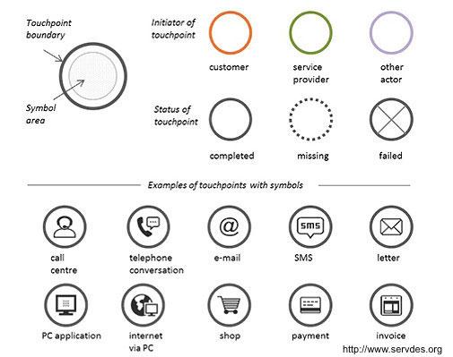 Service Design Icons für Service Design Wissenslandkarten Teil 1