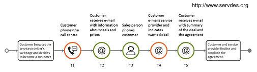 Service Design Icons für Service Design Wissenslandkarten Teil 3