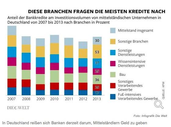 """Diagramm aus """"Die Welt"""""""