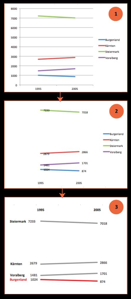 Schritt für Schritt zum slopegraph mit Excel