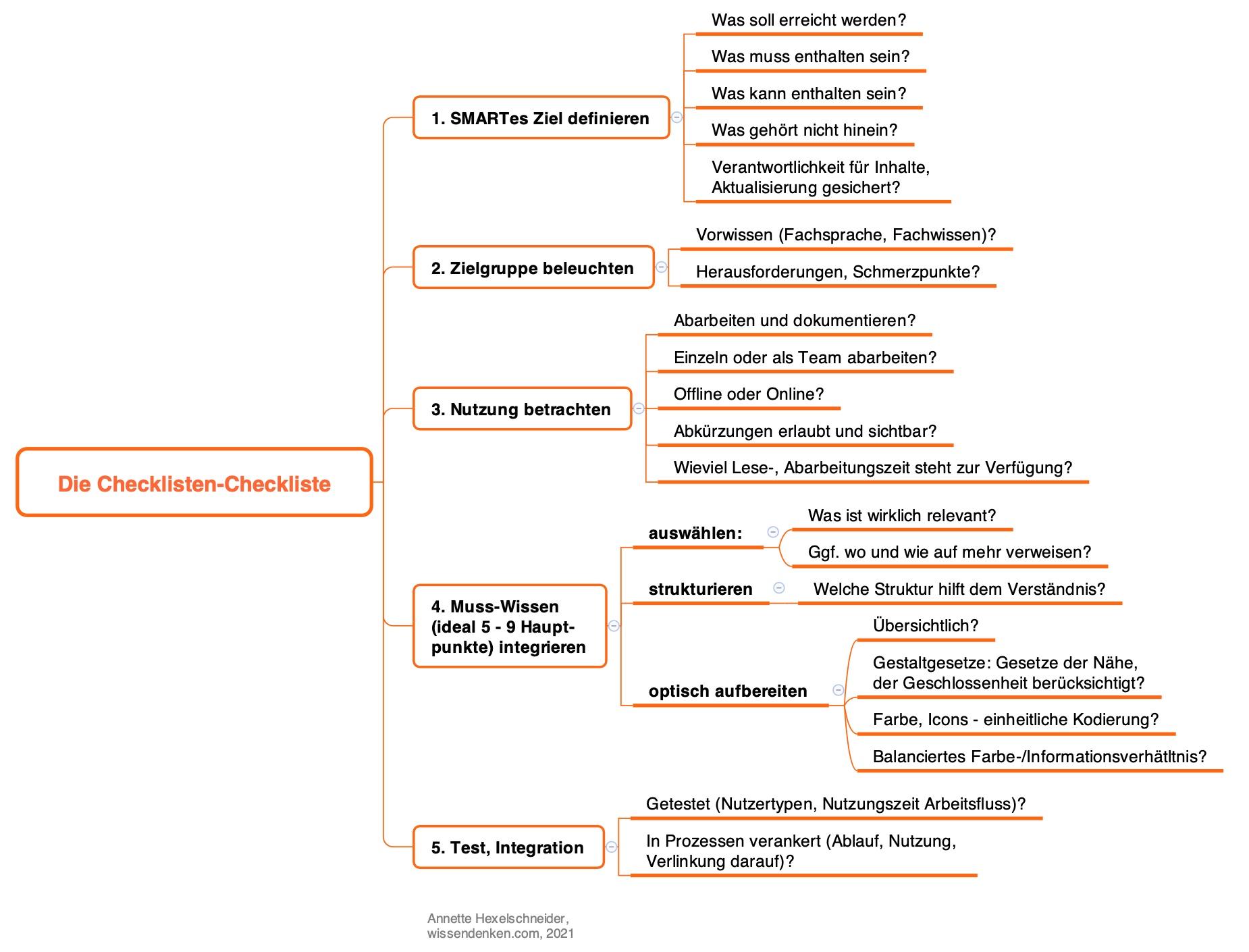 meine Checklisten-Checkliste