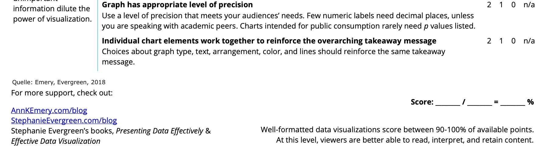 Checklisten-Beispiel 4b Datenvisualisierung