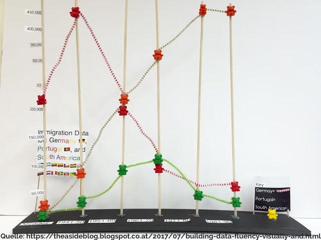 Daten greifbar machen mit einem physischen Liniendiagramm