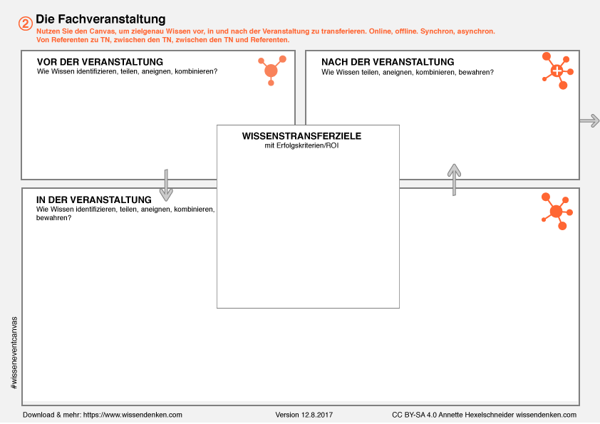 Wissenstransfer Event Canvas