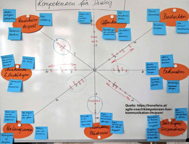 Kompetenzen sichtbar machen - Kompetenz-Netzwerk