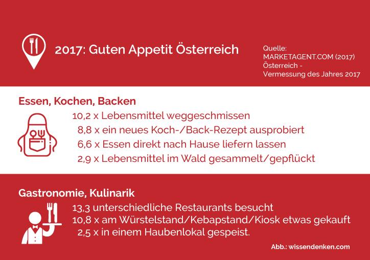 Umfragen darstellen - guten Appetit Österreich