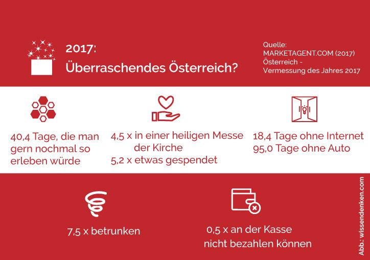 Umfragen darstellen - überraschendes Österreich