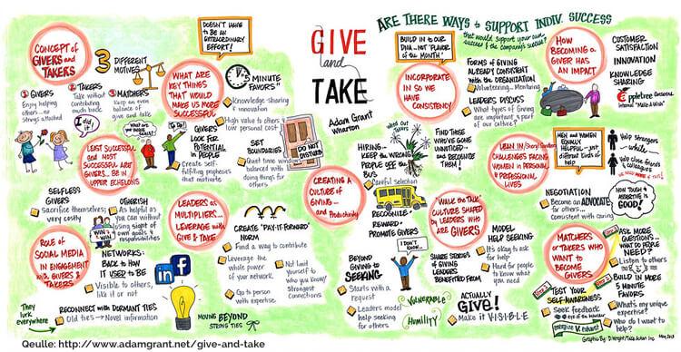 Wissensmanagement aktivieren - sketchnope giver & taker Adam Grant