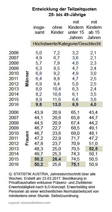 farbige Tabellen hier Höchstwerte hervorgehoben