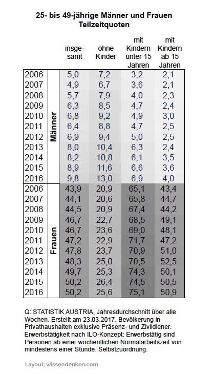 farbige Tabellen hier das Spektrum zeigend