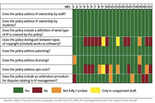 farbige Tabellen hier das Ergebnis einer Frage einer Umfrage