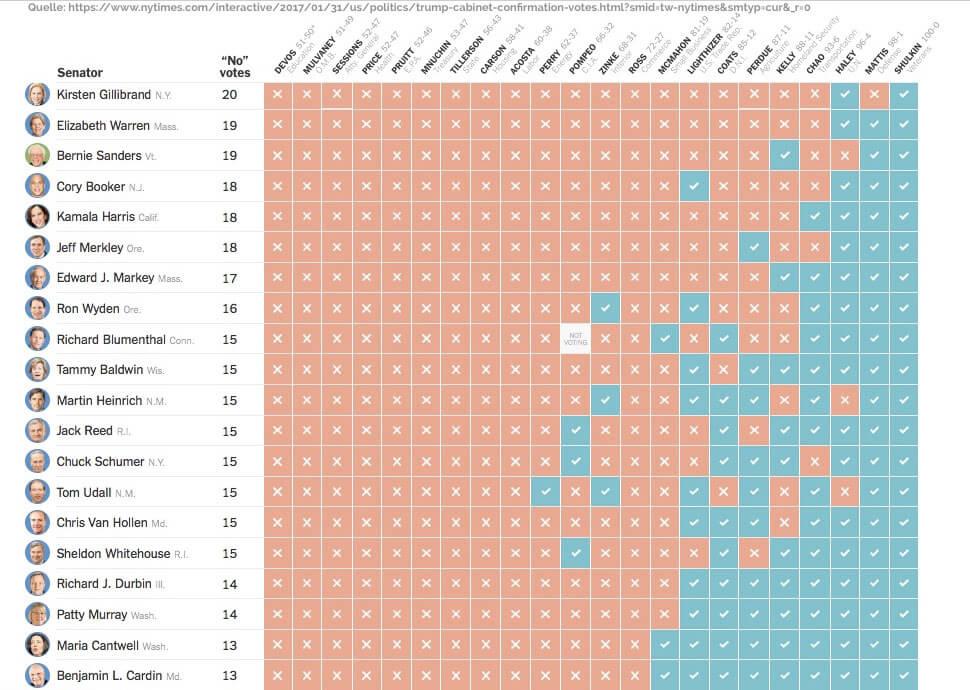 farbige Tabellen hier Voting-Ergebnisse