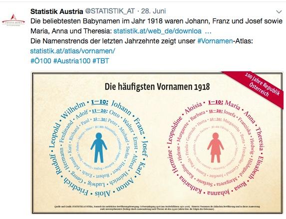 Statistiken kommunizieren Beispiel Statistik Austria