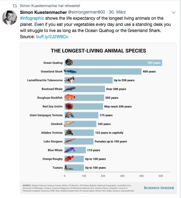 Statistiken kommunizieren Beispiel Simon Küstenmacher