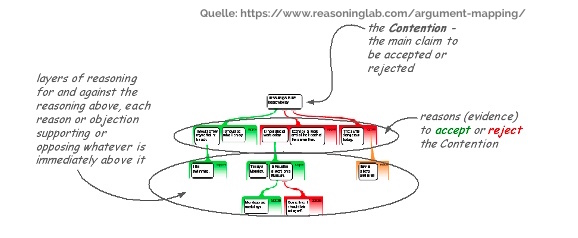 System Argument Map