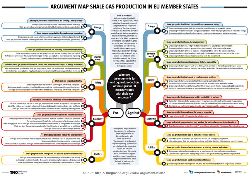 Argument Map anderes Layout
