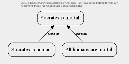 Argument Map Sokrates Basic