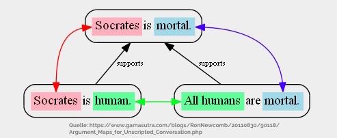 Argument Map Sokrates mit Farbe verdeutlicht