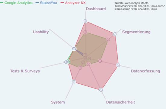 Netzdiagramm - Softwarevergleich