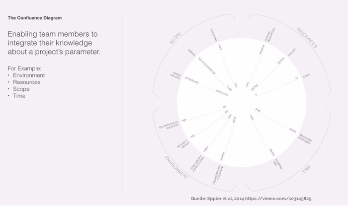 Netzdiagramm - Kategorien im Blick