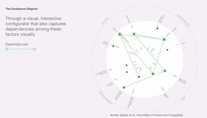 Netzdiagramm - Abhängigkeiten