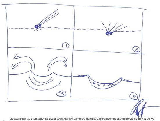 Wissen.schaf[f]t.Bilder Beispiel Comic